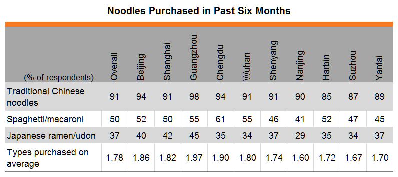 Table: Noodles purchased in past six months (by city)