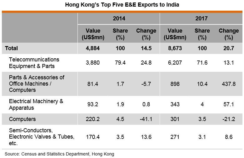 Table: Hong Kong's Top Five E&E Exports to India