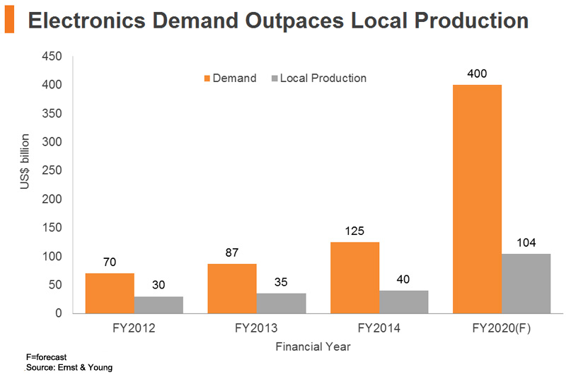 Chart: Electronics Demand Outpaces Local Production