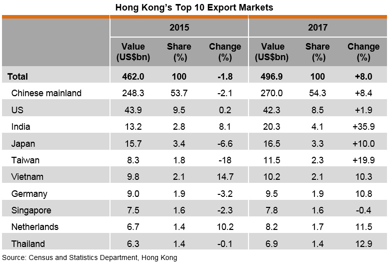 Table: Hong Kong's Top 10 Export Markets