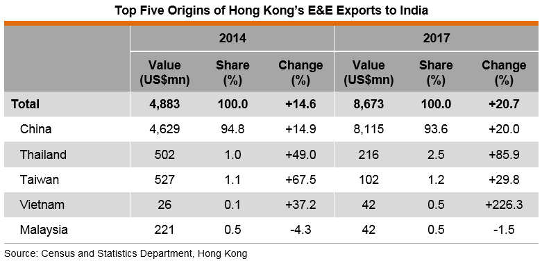 Table: Top Five Origins of Hong Kong's E&E Exports to India