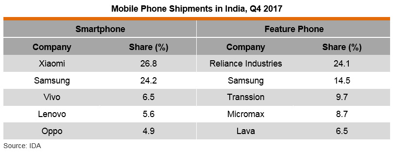 Table: Mobile Phone Shipments in India, Q4 2017