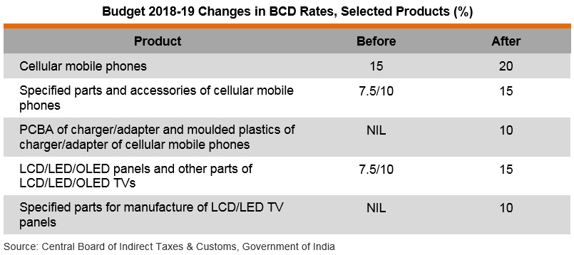 Table: Budget 2018-19 Changes in BCD Rates, Selected Products (%)