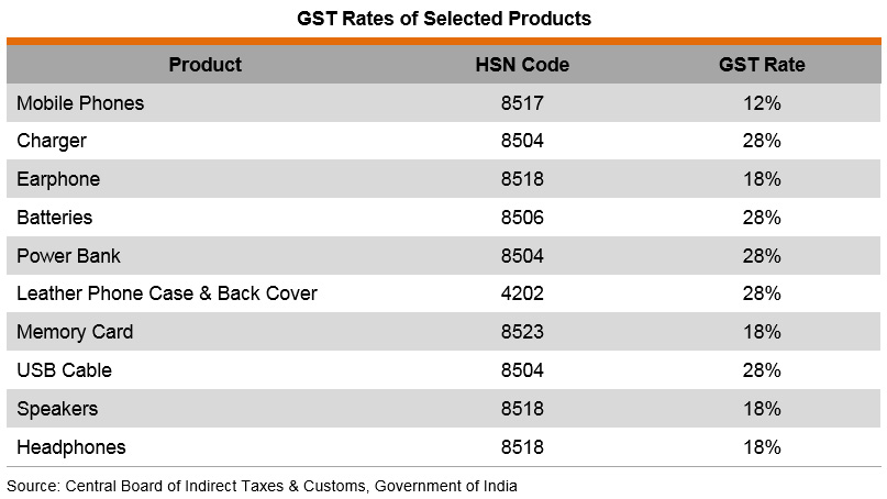 Table: GST Rates of Selected Products