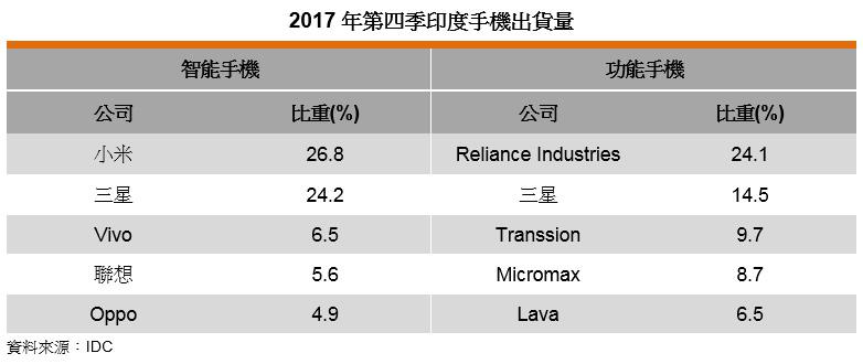 表: 2017年第四季印度手机出货量