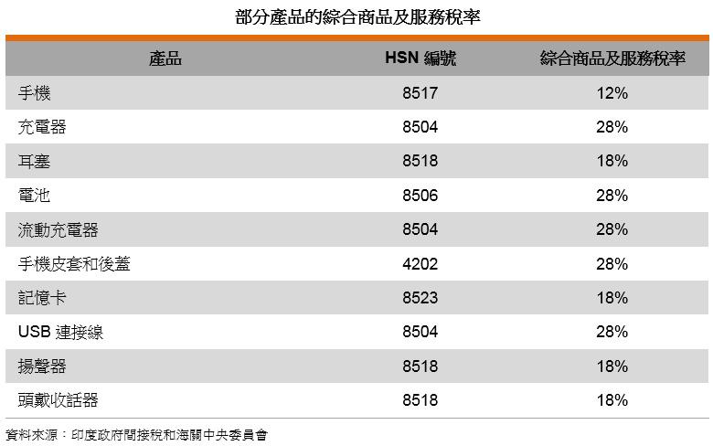 表: 部分产品的综合商品及服务税率