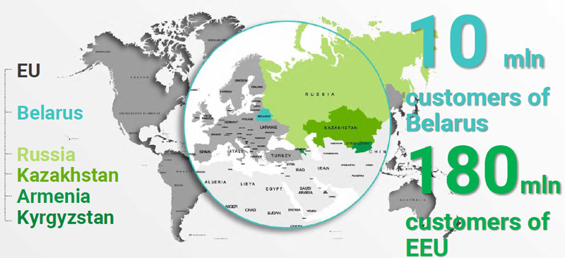 图片:近年,越来越多外国制造商以白罗斯作为跳板,放眼人口达1.8亿的欧亚经济联盟市场。