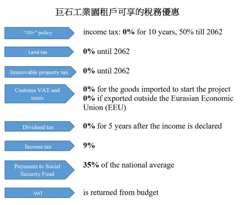 圖:巨石工業園租戶可享的稅務優惠