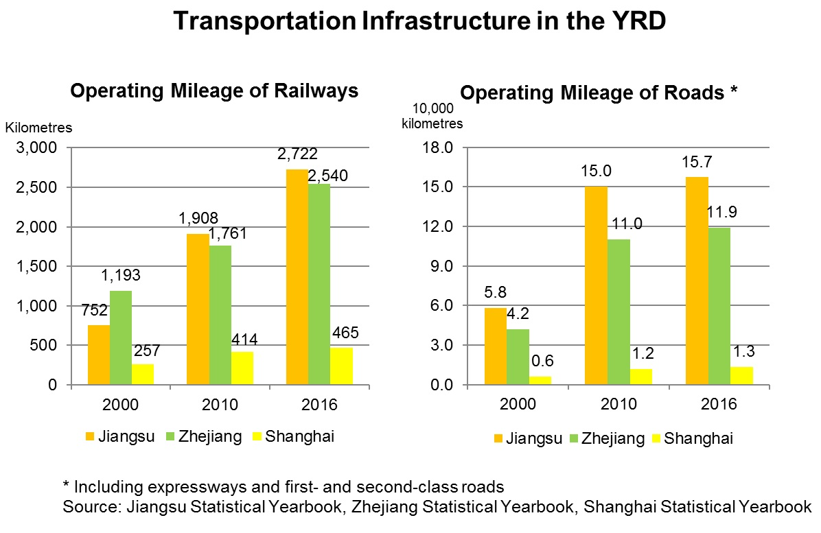 Chart: Transportation Infrastructure in the YRD