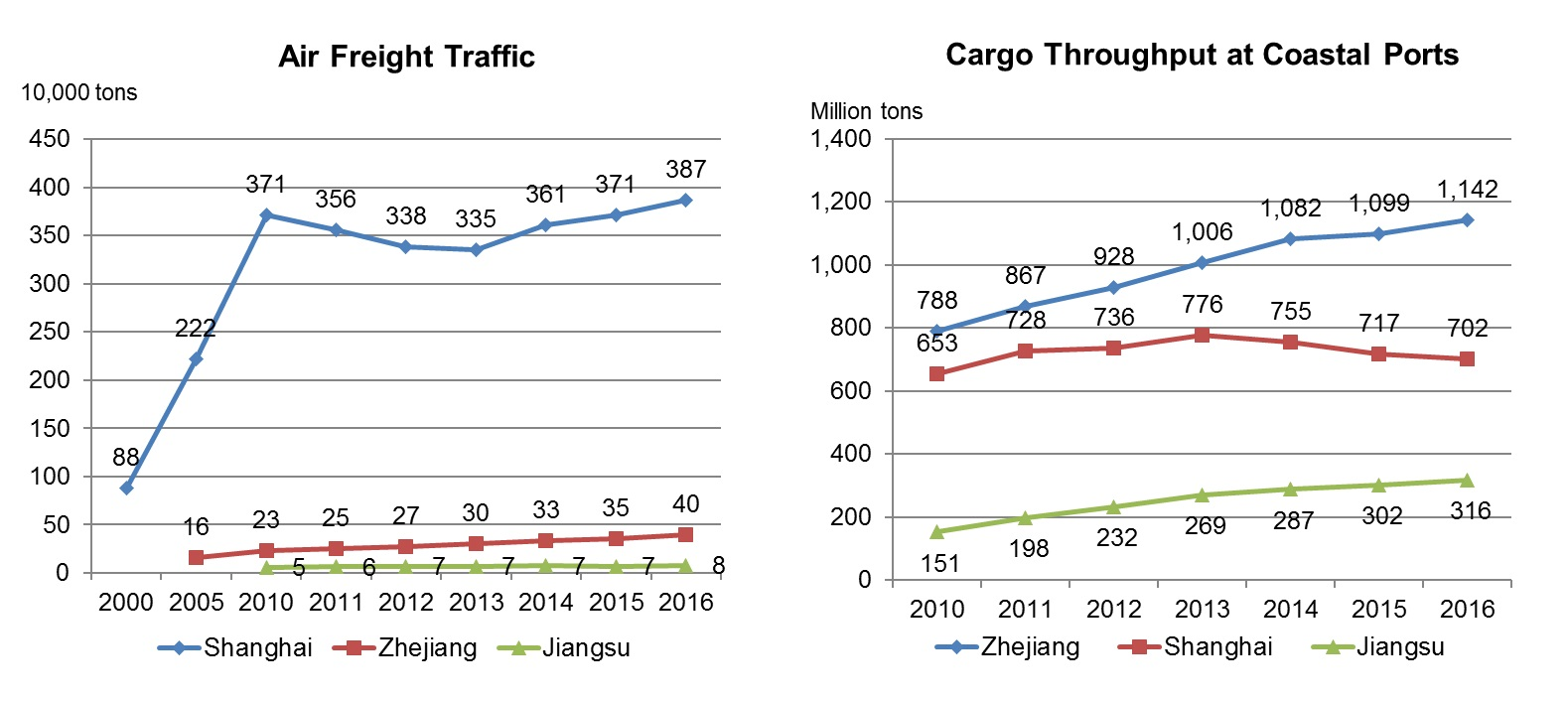 Chart: Freight Transport Development in YRD