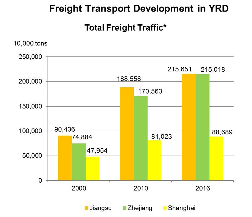Chart: Freight Transport Development in YRD