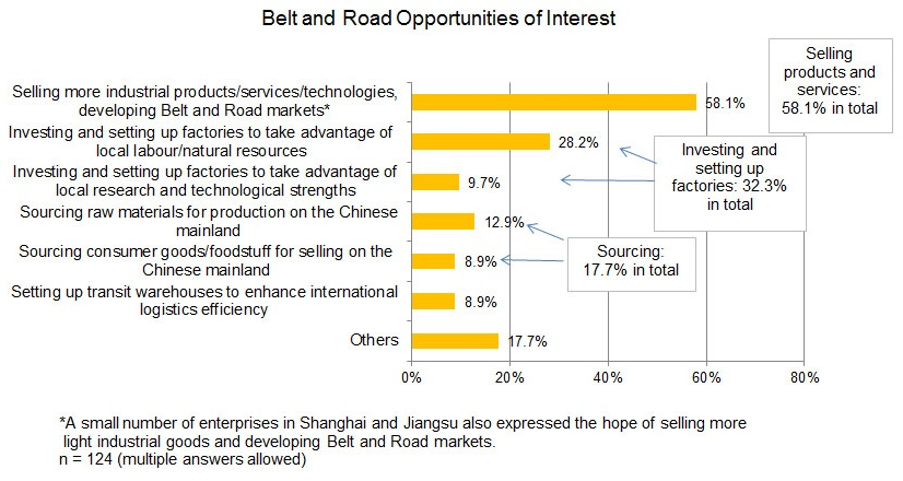 Chart: Belt and Road Opportunities of Interest