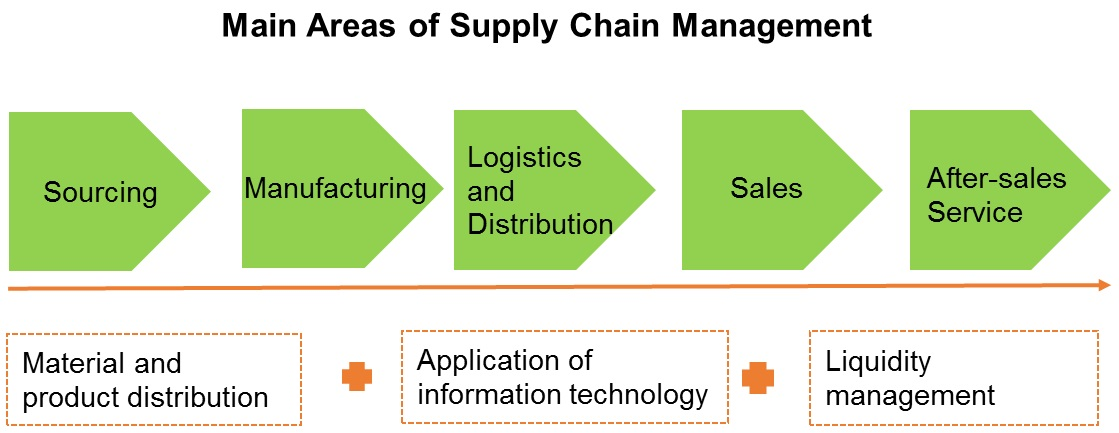 Chart: Main Areas of Supply Chain Management