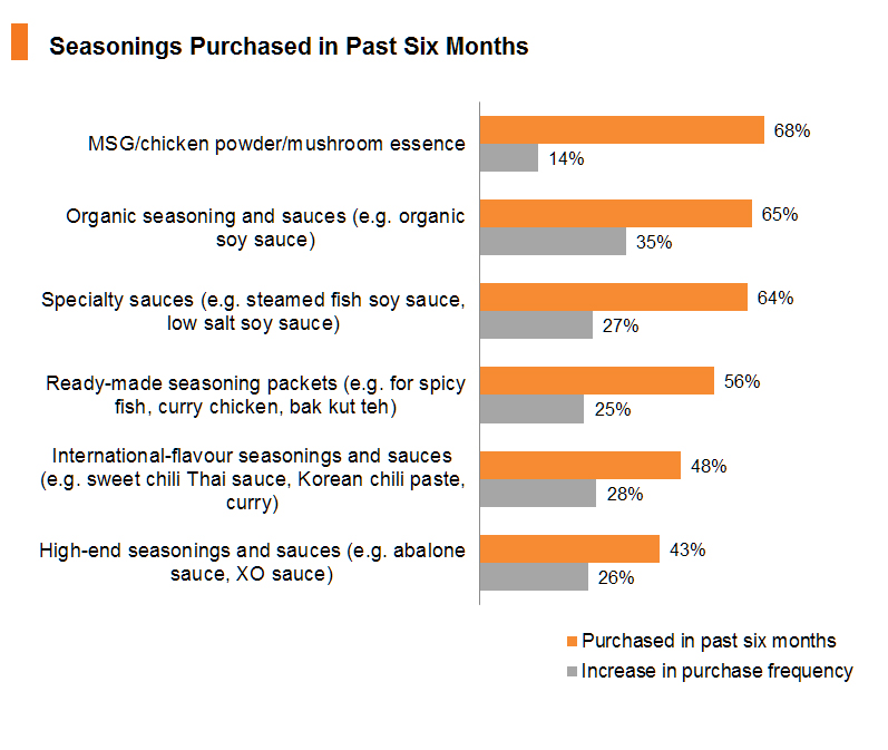 Chart: Seasonings Purchased in Past Six Months