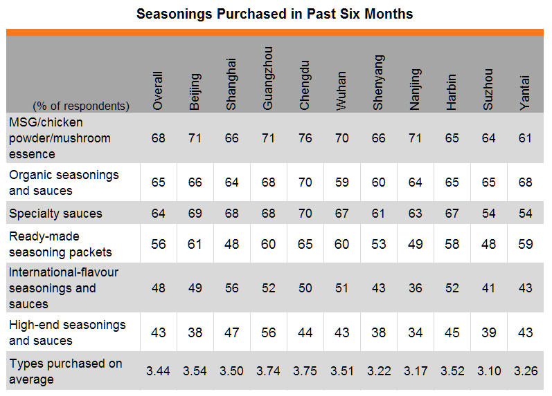 Table: Seasonings purchased in past six months (by city)