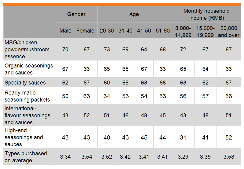 Table: Seasonings purchased in past six months (by gender, age and income)