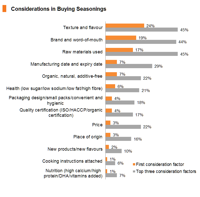 Chart: Considerations in Buying Seasonings