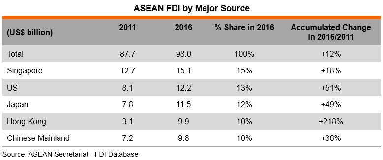 Table: ASEAN FDI by Major Source