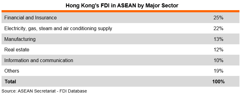 Table: Hong Kong's FDI in ASEAN by Major Sector