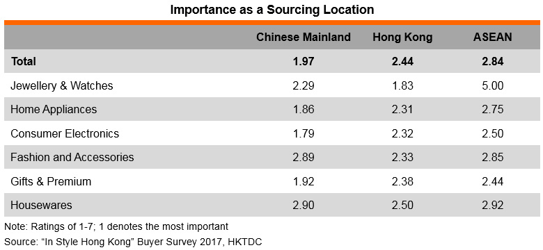 Table: Importance as a Sourcing Location