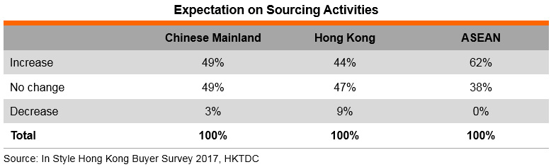 Table: Expectation on Sourcing Activities