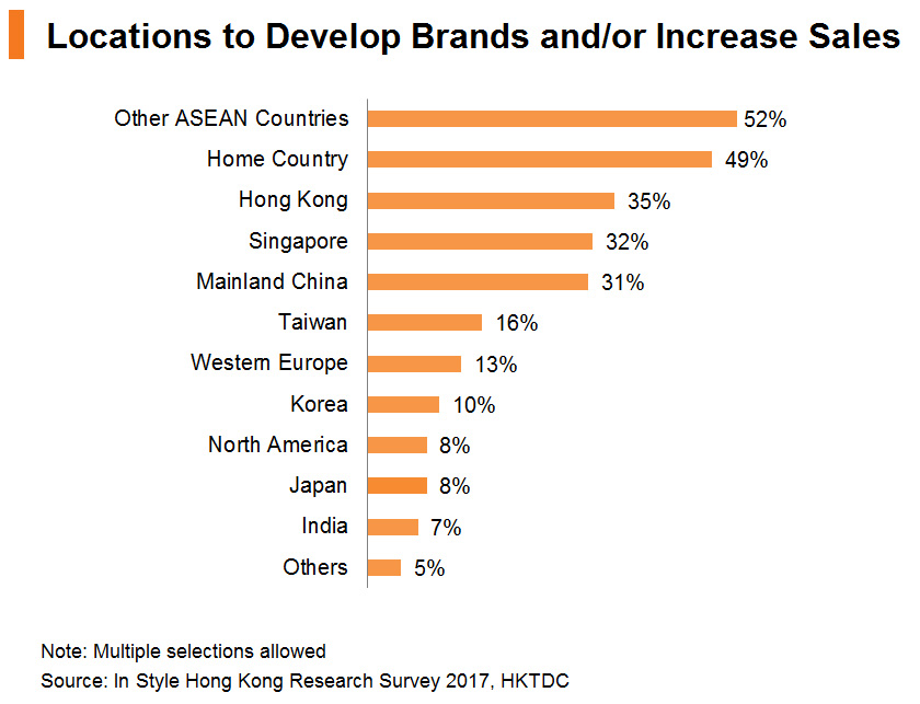 Chart: Locations to Develop Brands and or Increase Sales