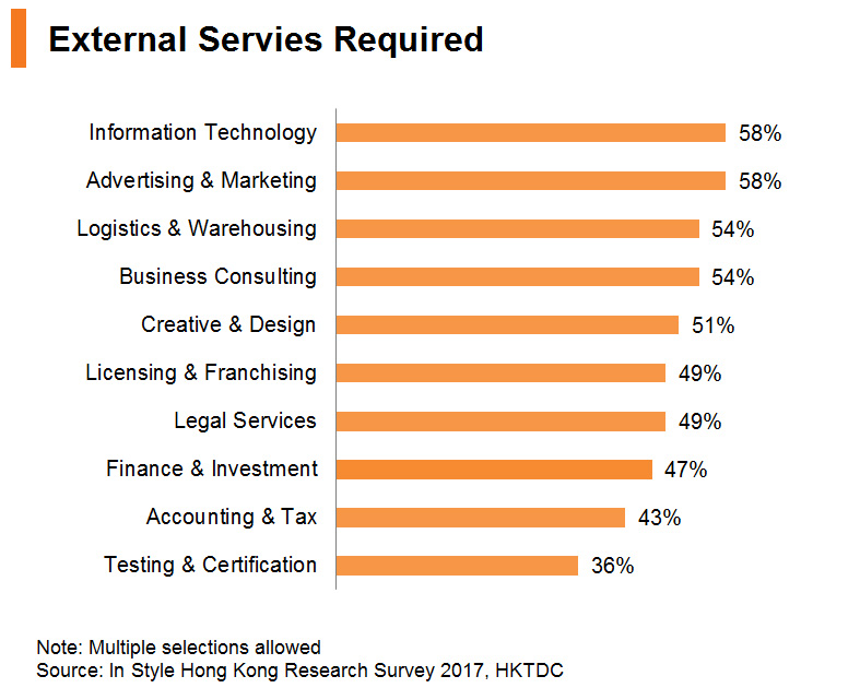 Chart: External Services Required