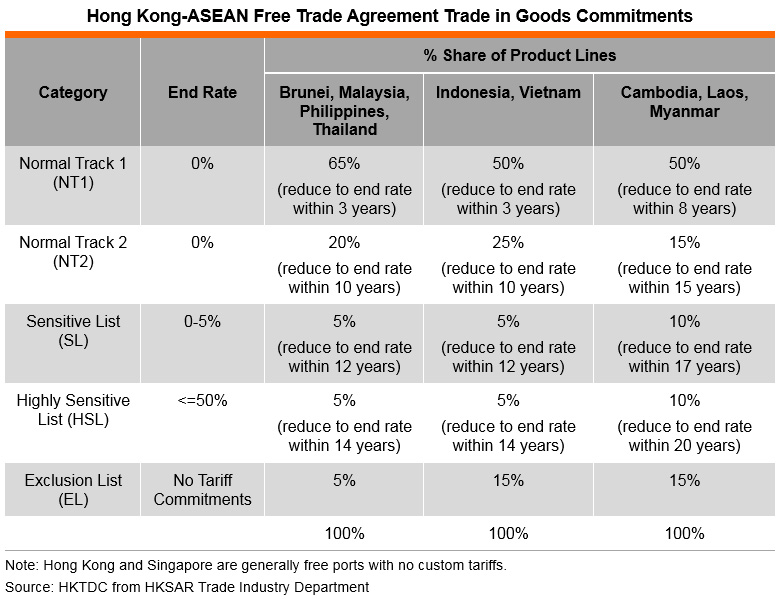 Table: Hong Kong-ASEAN Free Trade Agreement Trade in Goods Commitments