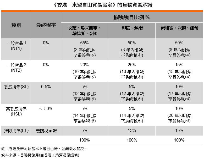 表: 《香港–東盟自由貿易協定》的貨物貿易承諾
