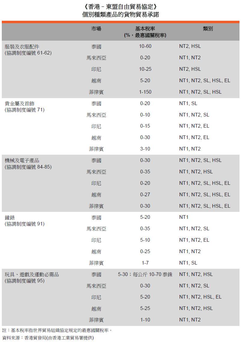 表: 《香港–東盟自由貿易協定》個別種類產品的貨物貿易承諾