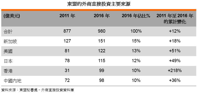 表: 東盟的外商直接投資主要來源