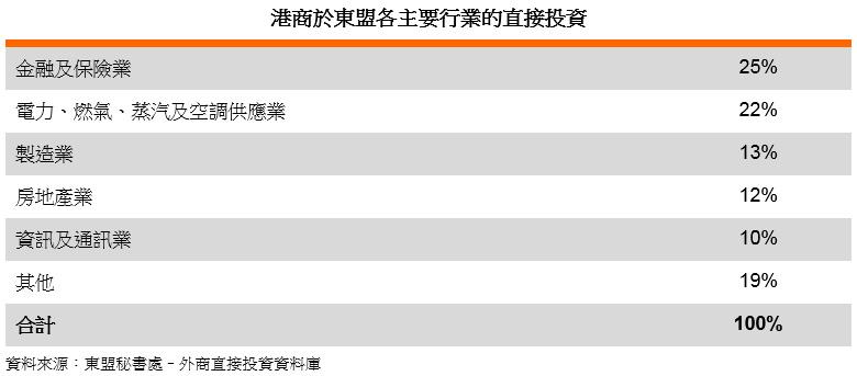 表: 港商於東盟各主要行業的直接投資