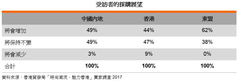 表: 受訪者的採購展望
