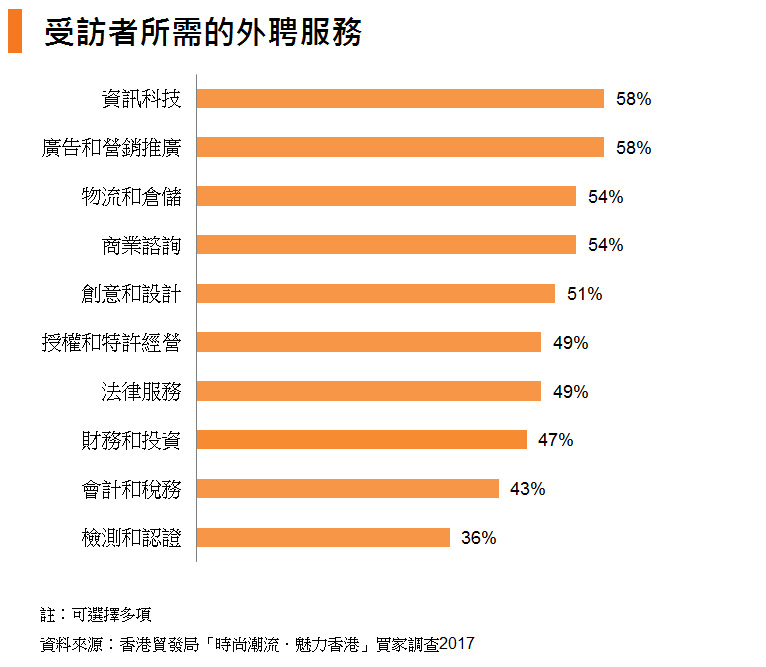 表: 受訪者所需的外聘服務