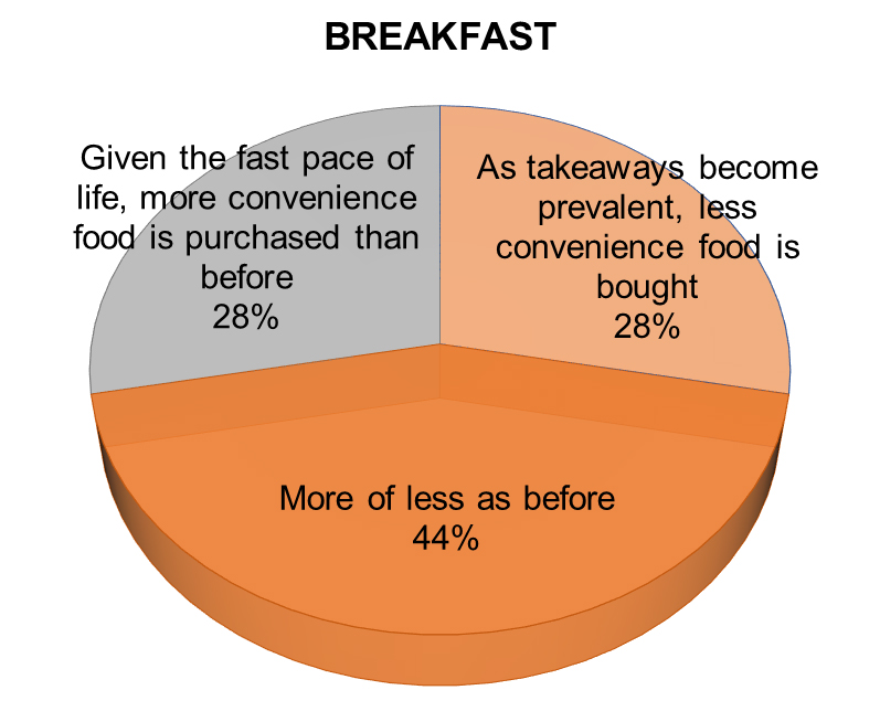 Chart: Impact of takeaways on convenience food sales for breakfast
