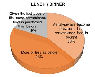 Chart: Impact of takeaways on convenience food sales for lunch or dinner