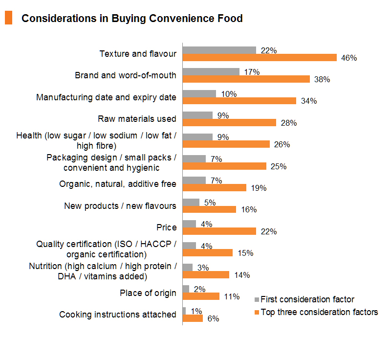 Chart: Considerations in Buying Convenience Food