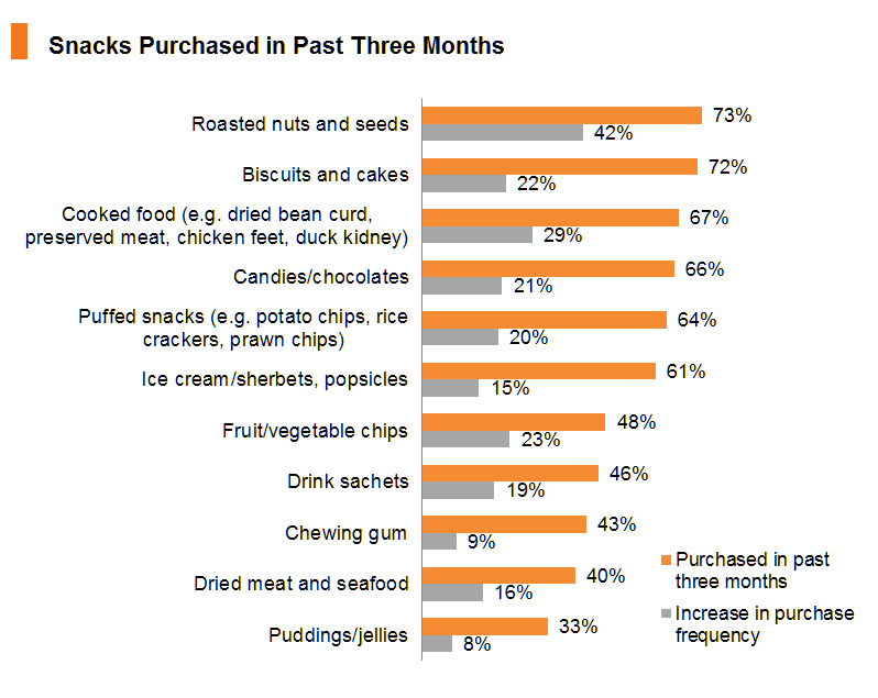 Chart: Snacks Purchased in Past Three Months