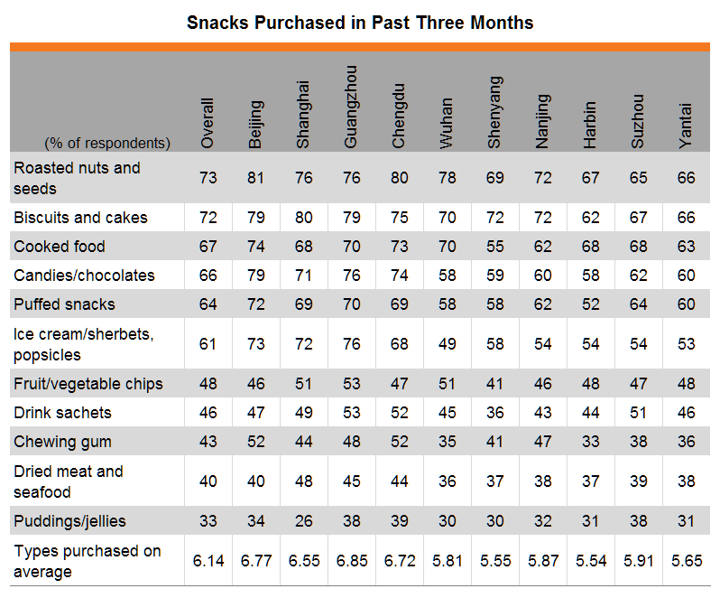 Table: Snacks purchased in past three months (by city)