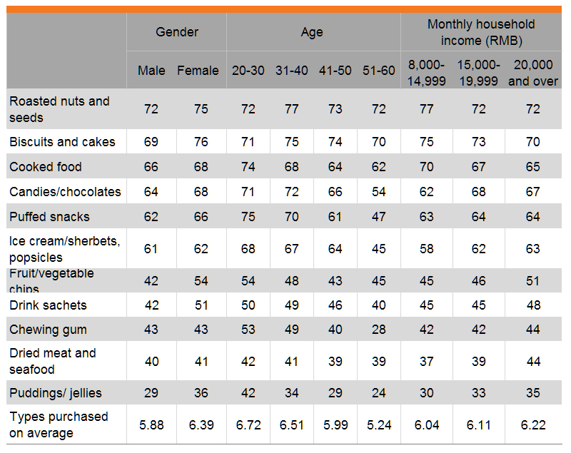 Table: Snacks purchased in past three months (by gender, age and income)