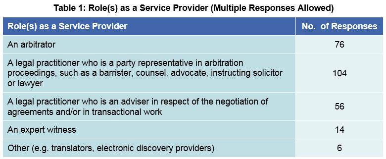 Table 1: Role(s) as a Service Provider (Multiple Responses Allowed)