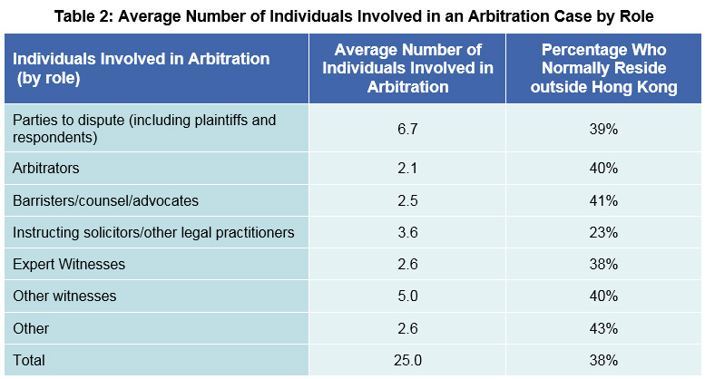 Table 2: Average Number of Individuals Involved in an Arbitration Case by Role