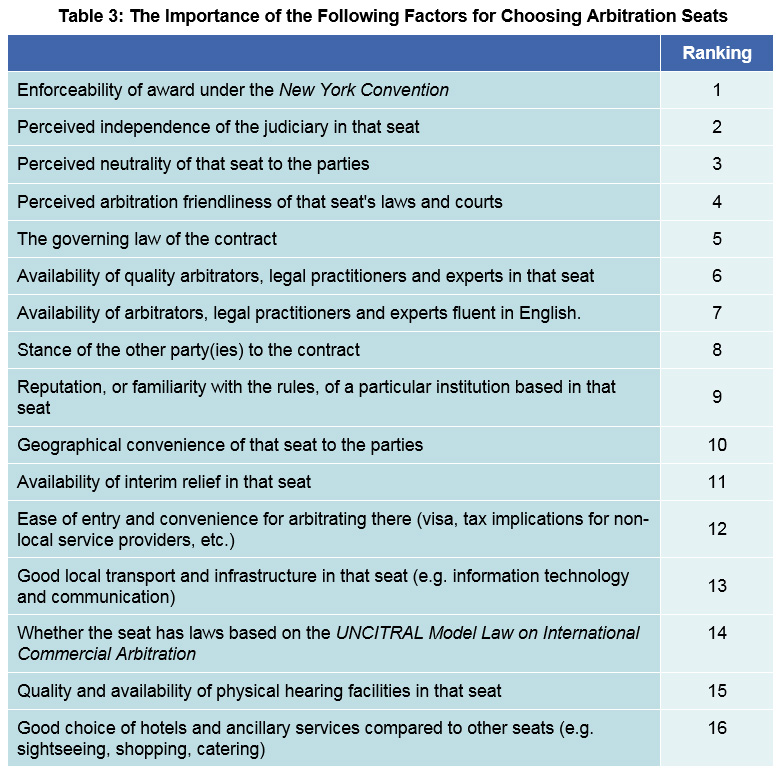 Table 3: The Importance of the Following Factors for Choosing Arbitration Seats