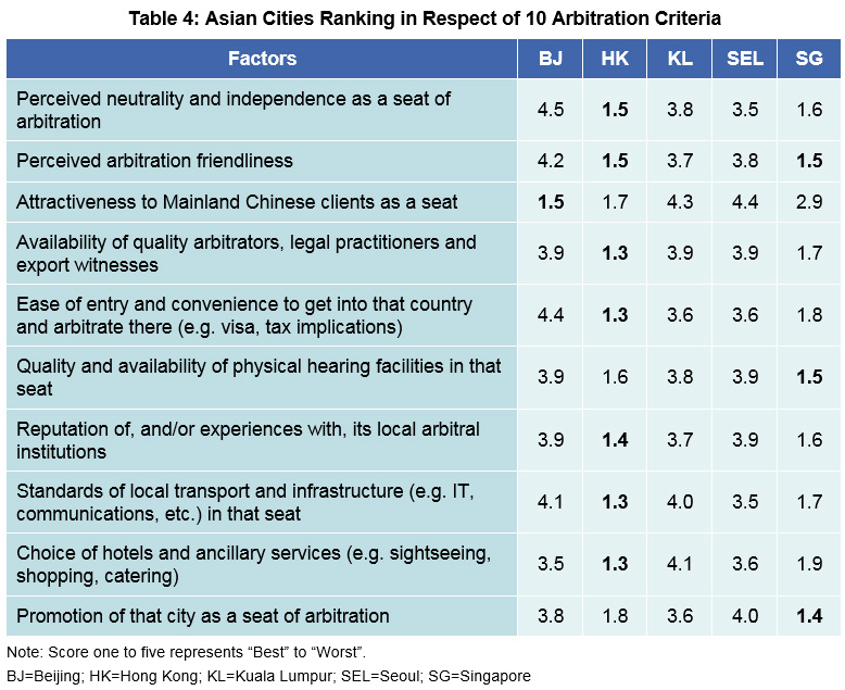 Table 4: Asian Cities Ranking in Respect of 10 Arbitration Criteria