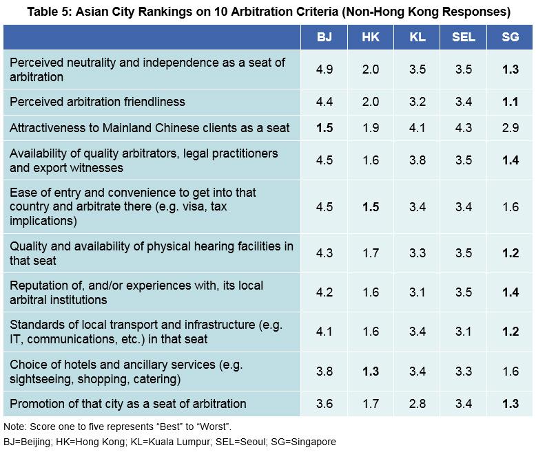 Table 5: Asian City Rankings on 10 Arbitration Criteria (Non-Hong Kong Responses)