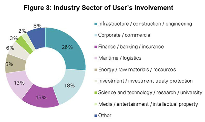 Figure 3: Industry Sector of User's Involvement