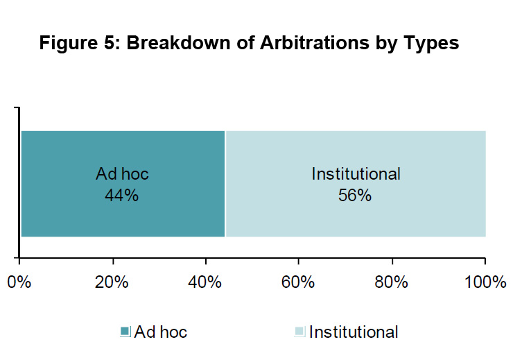 Figure 5: Breakdown of Arbitrations by Types
