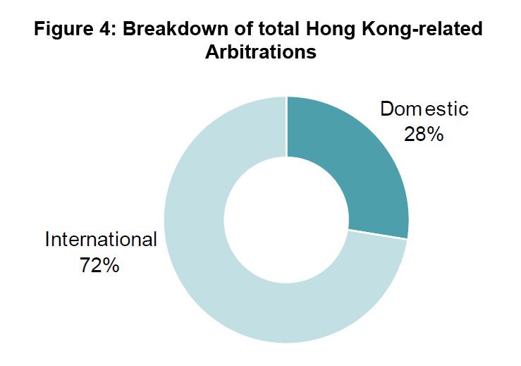 Figure 4: Breakdown of total Hong Kong–related Arbitrations