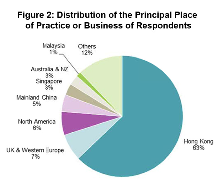 Figure 2: Distribution of the Principal Place of Practice or Business of Respondents