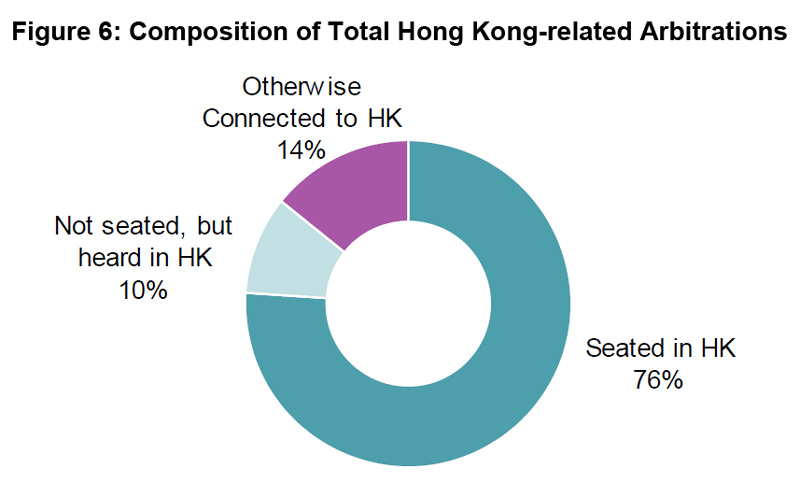 Figure 6: Composition of Total Hong Kong-related Arbitrations
